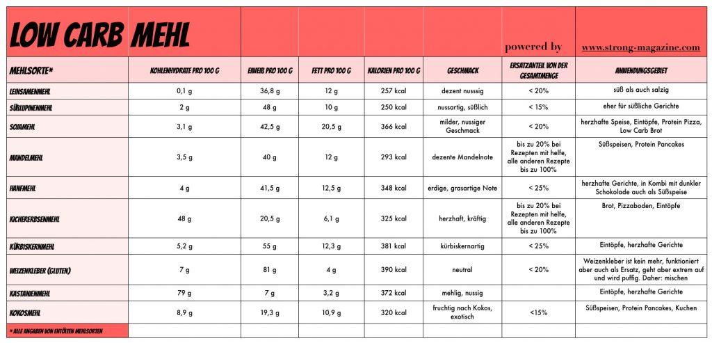 Kohlenhydratarme Mehlsorten die Liste für Low Carb Mehl