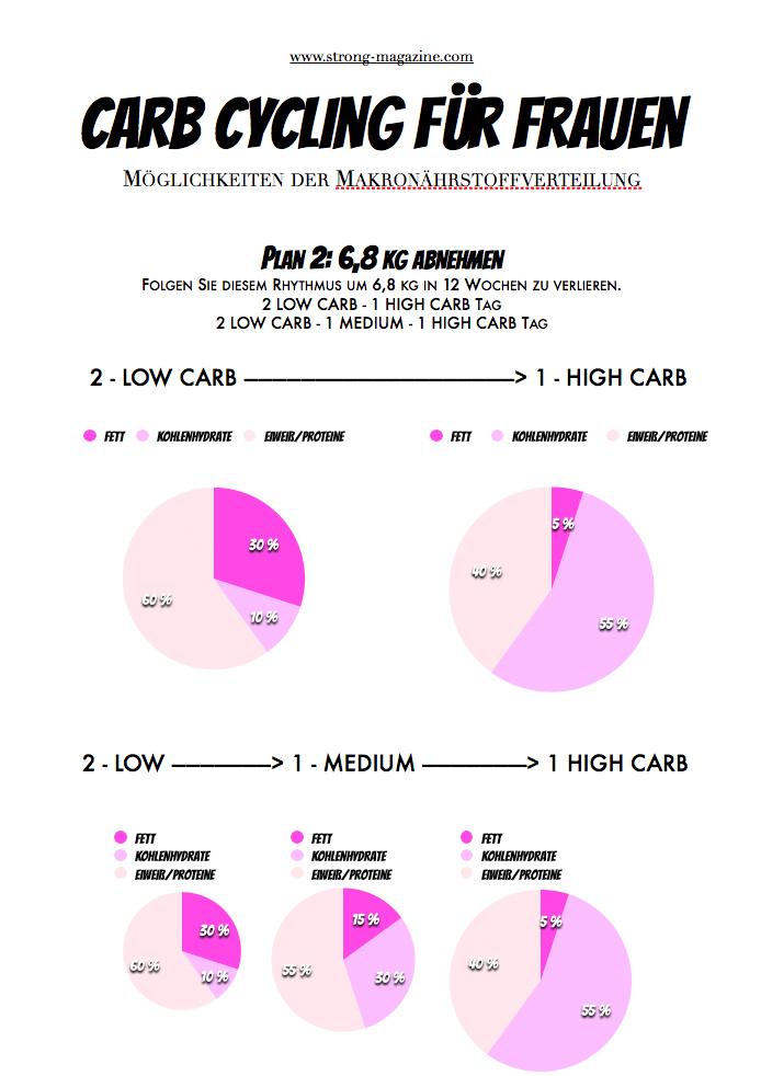 Carb Cycling Makronährstoffverteilung bei Frauen